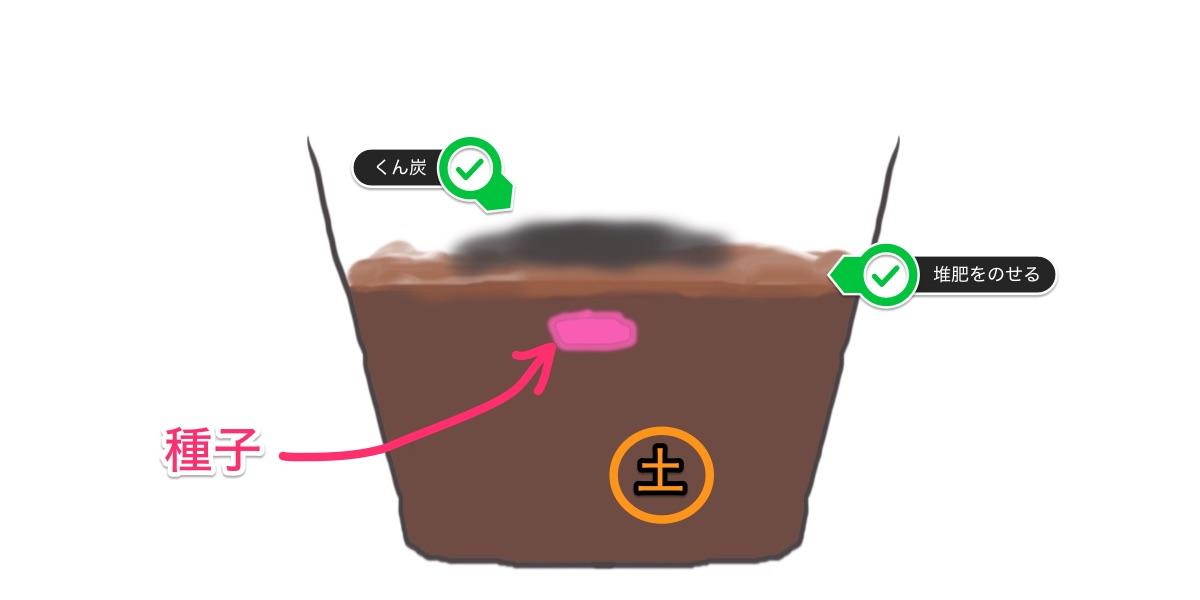堆肥の使い方