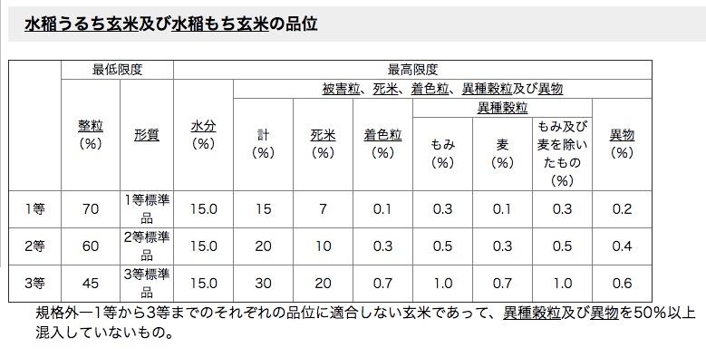 米の等級基準